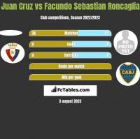 Juan Cruz vs Facundo Sebastian Roncaglia h2h player stats
