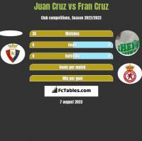 Juan Cruz vs Fran Cruz h2h player stats