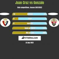 Juan Cruz vs Gonzalo h2h player stats