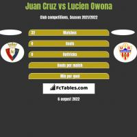 Juan Cruz vs Lucien Owona h2h player stats