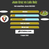 Juan Cruz vs Luis Ruiz h2h player stats