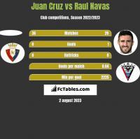 Juan Cruz vs Raul Navas h2h player stats