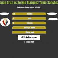 Juan Cruz vs Sergio Blazquez Tekio Sanchez h2h player stats