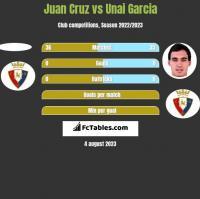 Juan Cruz vs Unai Garcia h2h player stats