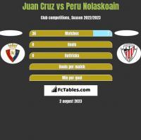 Juan Cruz vs Peru Nolaskoain h2h player stats