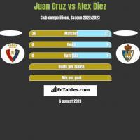Juan Cruz vs Alex Diez h2h player stats