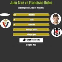 Juan Cruz vs Francisco Rubio h2h player stats