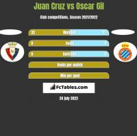 Juan Cruz vs Oscar Gil h2h player stats