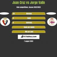 Juan Cruz vs Jorge Valin h2h player stats