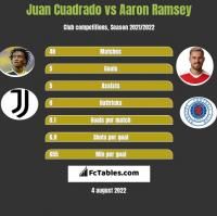 Juan Cuadrado vs Aaron Ramsey h2h player stats