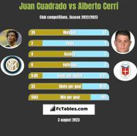 Juan Cuadrado vs Alberto Cerri h2h player stats