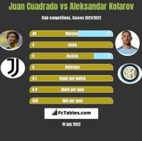 Juan Cuadrado vs Aleksandar Kolarov h2h player stats