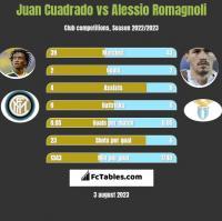Juan Cuadrado vs Alessio Romagnoli h2h player stats