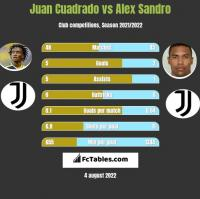 Juan Cuadrado vs Alex Sandro h2h player stats