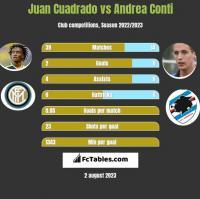 Juan Cuadrado vs Andrea Conti h2h player stats
