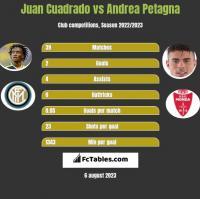 Juan Cuadrado vs Andrea Petagna h2h player stats