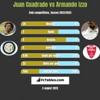Juan Cuadrado vs Armando Izzo h2h player stats