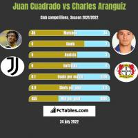 Juan Cuadrado vs Charles Aranguiz h2h player stats