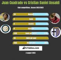 Juan Cuadrado vs Cristian Ansaldi h2h player stats