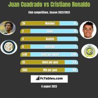 Juan Cuadrado vs Cristiano Ronaldo h2h player stats