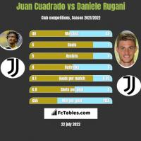 Juan Cuadrado vs Daniele Rugani h2h player stats