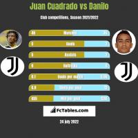 Juan Cuadrado vs Danilo h2h player stats