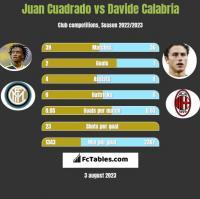 Juan Cuadrado vs Davide Calabria h2h player stats