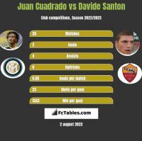 Juan Cuadrado vs Davide Santon h2h player stats