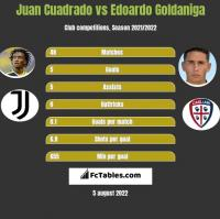 Juan Cuadrado vs Edoardo Goldaniga h2h player stats