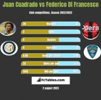 Juan Cuadrado vs Federico Di Francesco h2h player stats