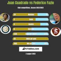 Juan Cuadrado vs Federico Fazio h2h player stats