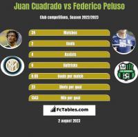 Juan Cuadrado vs Federico Peluso h2h player stats