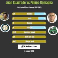 Juan Cuadrado vs Filippo Romagna h2h player stats