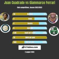 Juan Cuadrado vs Giammarco Ferrari h2h player stats