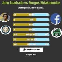 Juan Cuadrado vs Giorgos Kiriakopoulos h2h player stats