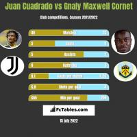 Juan Cuadrado vs Gnaly Maxwell Cornet h2h player stats