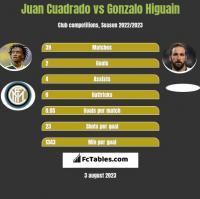 Juan Cuadrado vs Gonzalo Higuain h2h player stats