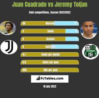 Juan Cuadrado vs Jeremy Toljan h2h player stats