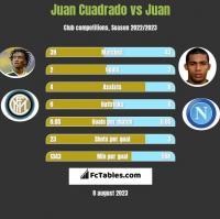 Juan Cuadrado vs Juan h2h player stats