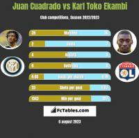 Juan Cuadrado vs Karl Toko Ekambi h2h player stats