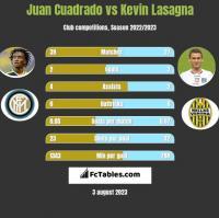 Juan Cuadrado vs Kevin Lasagna h2h player stats