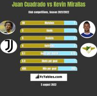 Juan Cuadrado vs Kevin Mirallas h2h player stats