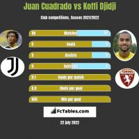 Juan Cuadrado vs Koffi Djidji h2h player stats