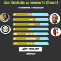 Juan Cuadrado vs Lorenzo De Silvestri h2h player stats