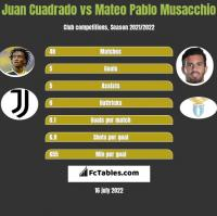 Juan Cuadrado vs Mateo Pablo Musacchio h2h player stats