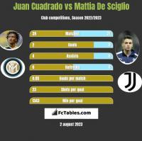 Juan Cuadrado vs Mattia De Sciglio h2h player stats