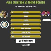 Juan Cuadrado vs Mehdi Benatia h2h player stats