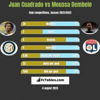 Juan Cuadrado vs Moussa Dembele h2h player stats