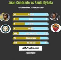 Juan Cuadrado vs Paulo Dybala h2h player stats