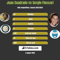 Juan Cuadrado vs Sergio Floccari h2h player stats